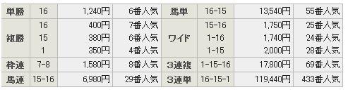 8月3日新潟12RのJRA結果
