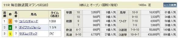 京都11R結果