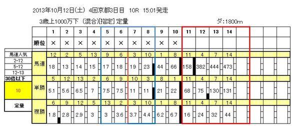 10/12京都10R