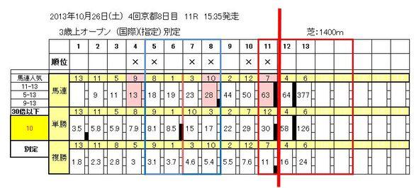 京都11Rオッズ表検証