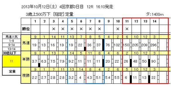 10/12京都12R