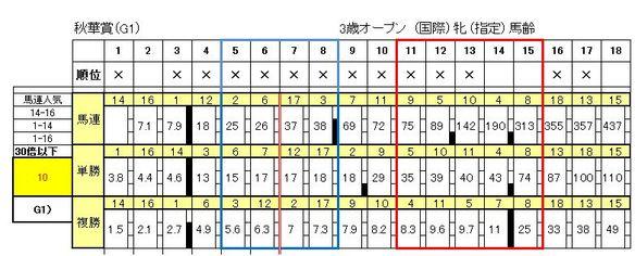 10/12の10時現在の秋華賞オッズ