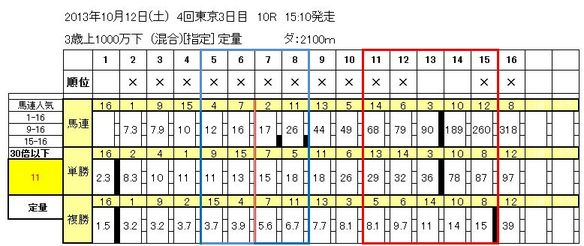10/12東京10R