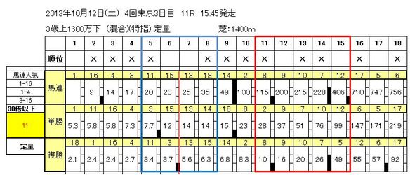 10/12東京11R