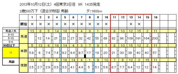 10/12東京9R