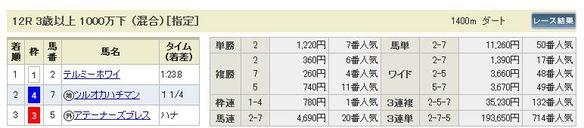 11/2京都12R払戻し