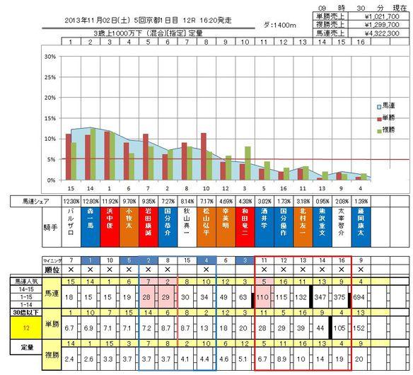 11/2京都12R