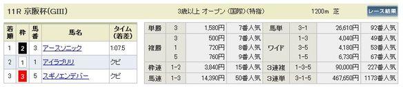 11/23京都11R結果