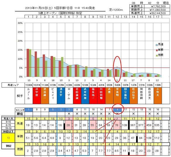 11/23京都11Rオッズ表結果