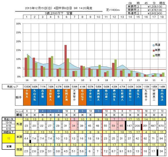 12/15中京9R結果オッズ表