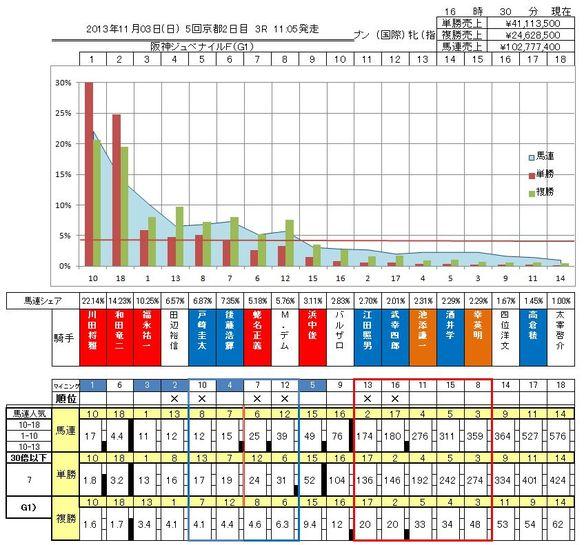 阪神ジュベナイルフィリーズのオッズ表