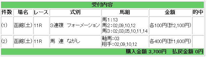 函館11R買い目