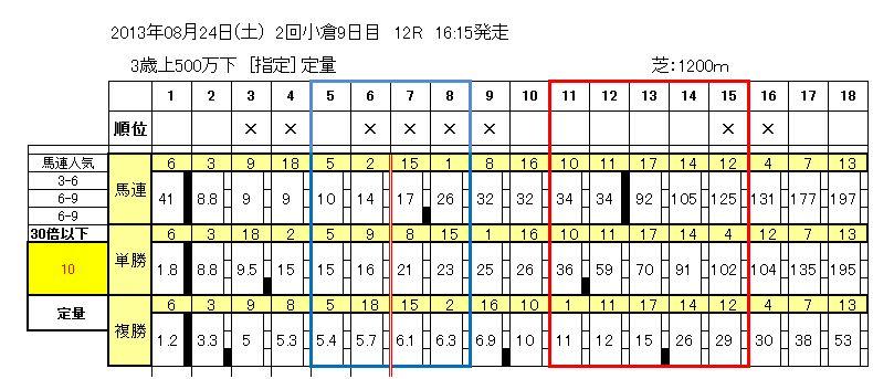8/24(土)小倉12R