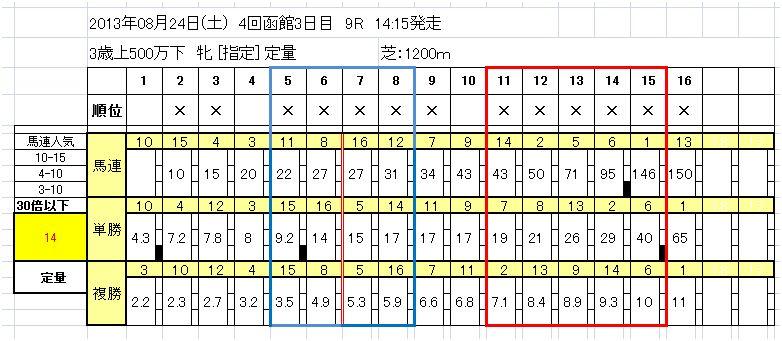 8/24(土)函館9R