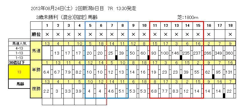 8/24(土)新潟7R
