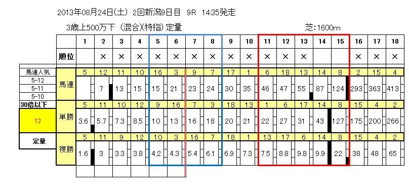 8/24(土)新潟9R