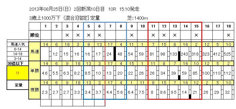 新潟10R
