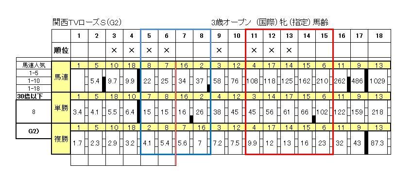 関西TVローズS(G2)