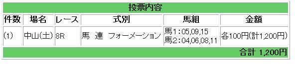 中山8R買い目