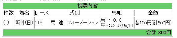 関西TVローズS(G2)買い目