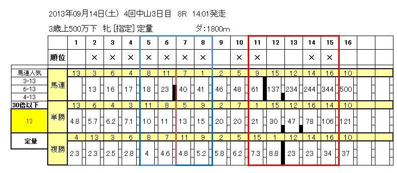 9/14中山8R