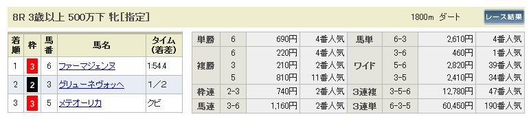 9/14中山8R結果