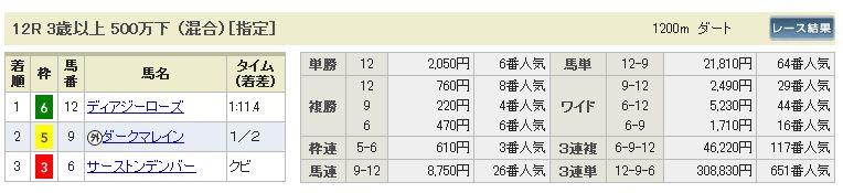 9/15中山12R結果
