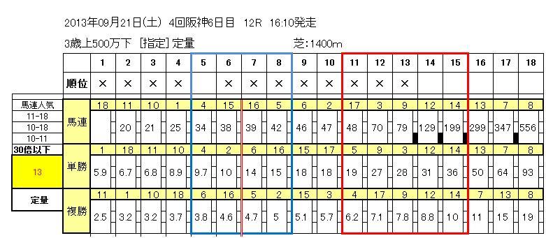 9/21(土)阪神12R