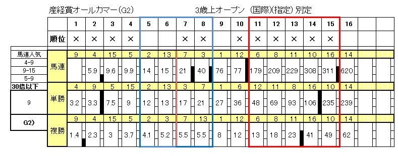 産経賞オールカマー