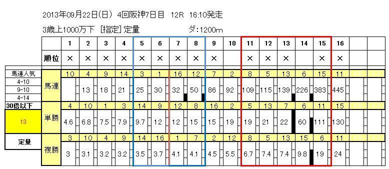 9/22阪神12R