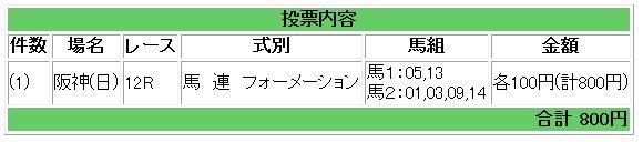 9/22阪神12R買い目