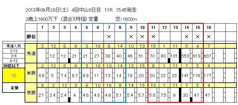 9/28中山11R