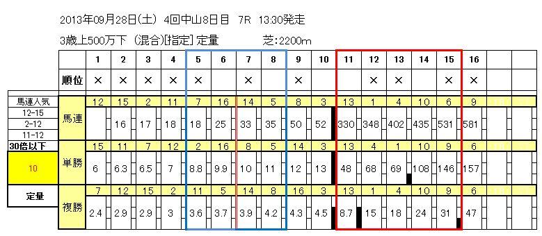 9/28中山7R