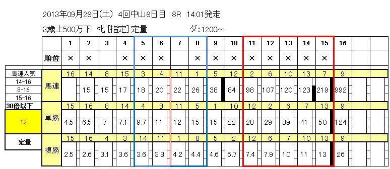 9/28中山8R
