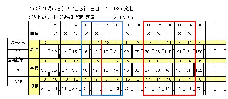 9/7阪神12R