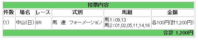 中山6R買い目