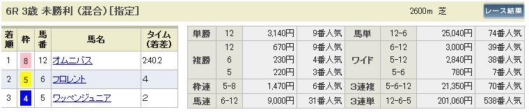 函館6R結果
