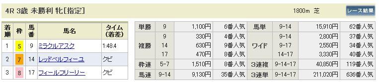 7月28日新潟4R結果