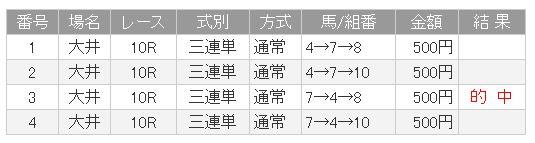 大井8R結果